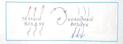 Схема возникновения ветра.