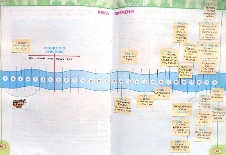 Основные сведения о своем крае 4 класс рабочая тетрадь 1-часть