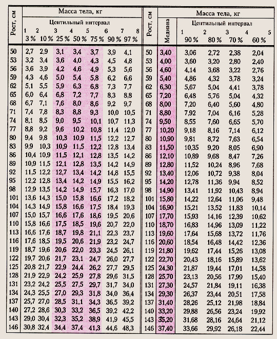 Центильные таблицы физического развития мальчиков